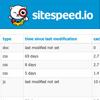 Sitespeed.io - Analyze Websites To Compare Speed and Performance